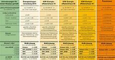 Aktuelles Energiespar Handbuch Klb Ber 252 Cksichtigt Die
