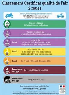 Pollution Tout Savoir Sur Le Certificat Qualit 233 De L Air