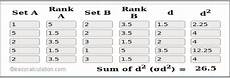 learn how to calculate spearman s rank correlation tutorial definition formula and exle