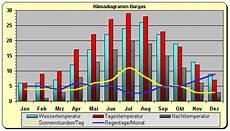 Bulgarien Klima Wetter Klimatabelle Temperaturen Und