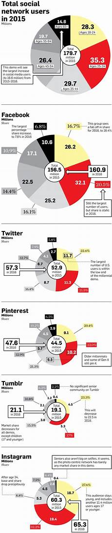 infographic who s really using facebook pinterest and instagram in 2015 adweek