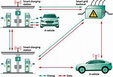 Connecting Electric Vehicles To The Power Grid