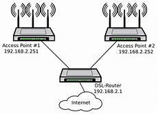 Mehrere Len Anschließen - netzwerk mit zwei wlan access points werner roth