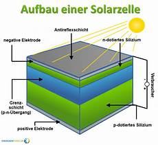 photovoltaik f 214 ren im taunus
