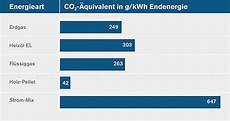 Vergleich Fl 252 Ssiggas Erdgas Oder Heiz 246 L Co2online