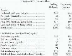 solved cannedy corporation s most recent balance sheet ap chegg com