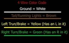 4 wire color code standard color code for wiring simple 4 wire trailer lighting etrailer com