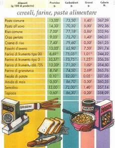 inran tabella composizione alimenti 187 caratteristiche nutrizionali degli alimenti