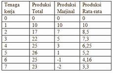 kelompok 7 contoh soal teori produksi jangka panjang