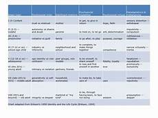 Erikson S 8 Stages Of Development Chart Erik Erikson 8 Stages Of Personality Development Erikson
