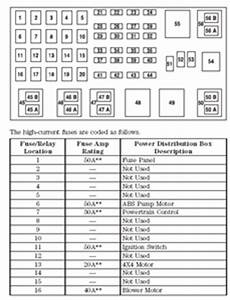 2001 explorer fuse box i need fuse panel diagram for 2001 ford explorer sport fixya