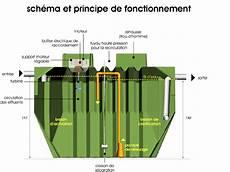 Fonctionnement Micro Station D épuration Individuelle Oxy 5 Evolution Microstation D 233 Puration Pour 5eh