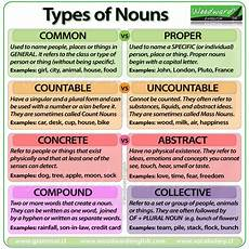 many english words have multiple forms a noun form verb form adjective form and adverb form what are the seven kinds of nouns socratic