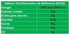 Qu Est Ce Que Manger 2000 Calories Par Jour Quoi Dans
