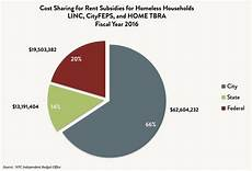 Rent Assistance Unemployed by State Of The Homeless 2017 Coalition For The Homeless