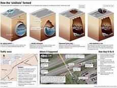 unpredictable sinkholes information in