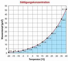 absolute feuchtigkeit klimaanlage und heizung