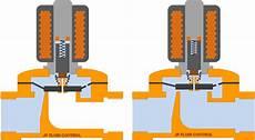 solenoid valve type differences tameson