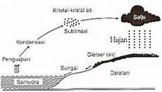 Salamkukuruyyuk Siklus Hidrologi