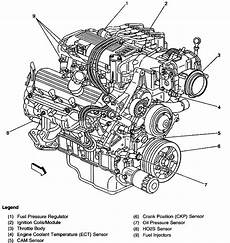 free download parts manuals 2001 pontiac firebird electronic throttle control 1999 firebird cruise control isn t working the fuse inside the vehicles fuse box appears to be