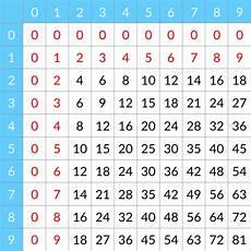 la table de multiplication les tables de multiplication j connais pas les maths