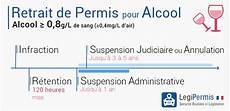 Retrait De Permis Pour Alcool Legipermis