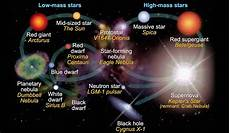 the stellar evolution of stars science learning hub