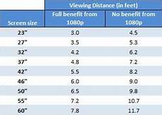 Led Tv Distance Chart Hdtv Buying Guide 2011 Techlicious