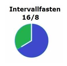 Intervallfasten 16 8 Hirschhausen - ᐅ intervallfasten anleitung di 228 tplan und rezepte f 252 r die