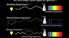 Introductory Astronomy Different Types Of Spectra
