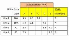 menentukan lead time proses produksi