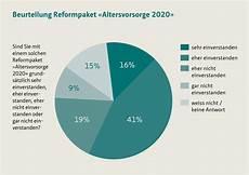 171 altersvorsorge 2020 187 reformpaket hat gute chancen