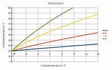 heizkurve berechnen klimaanlage und heizung zu hause