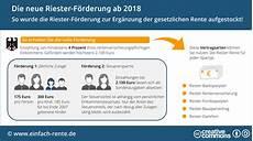 Die Neue Riester Rente Ab 2018 Infografik
