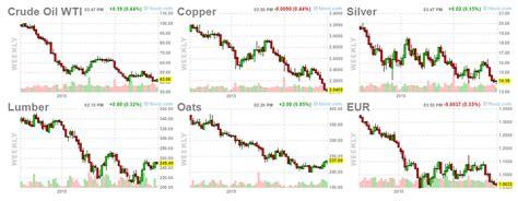 Commodity Market Prices