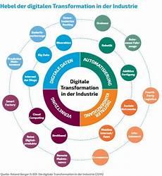 industrie 4 0 ver 228 ndert auch das marketing digital