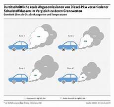Adac Nox Tabelle - autokredit widerrufen so geht das auch noch nach jahren