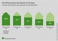 Energieeinsparverordnung 2016 Altbau - was ist ein kfw effizienzhaus