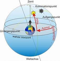Das Horizontsystem