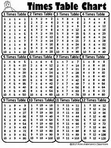 free printable multiplication times table charts by nike s classroom