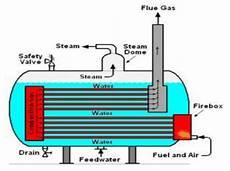 Fungsi Dan Klasifikasi Boiler Pada Pltu Pembangkit