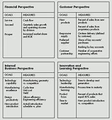 balanced scorecard dari performance measurement hingga strategy focused organization