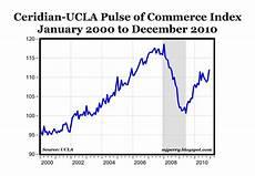 carpe diem u s dollar hits 13 month high carpe diem ucla commerce hits 30 month high in dec