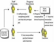Pengertian Flowchart Skematik Simbol Dan Contohnya
