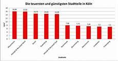 Köln Einwohnerzahl 2017 - bewirkt die mietpreisbremse in k 246 ln den moderaten anstieg