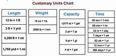 customary measurement length worksheets 1514 customary units ms woolcock s 6th grade math
