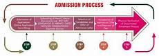 admission procedure manav rachna university