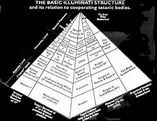 basic illuminati structure who is the real power elite 171 attack the system