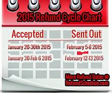 2019 Irs Refund Cycle Chart 2015 Irs Refund Cycle Chart For 2014 Tax Year Irs Refund