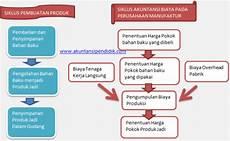 mengenal siklus akuntansi biaya pada perusahaan